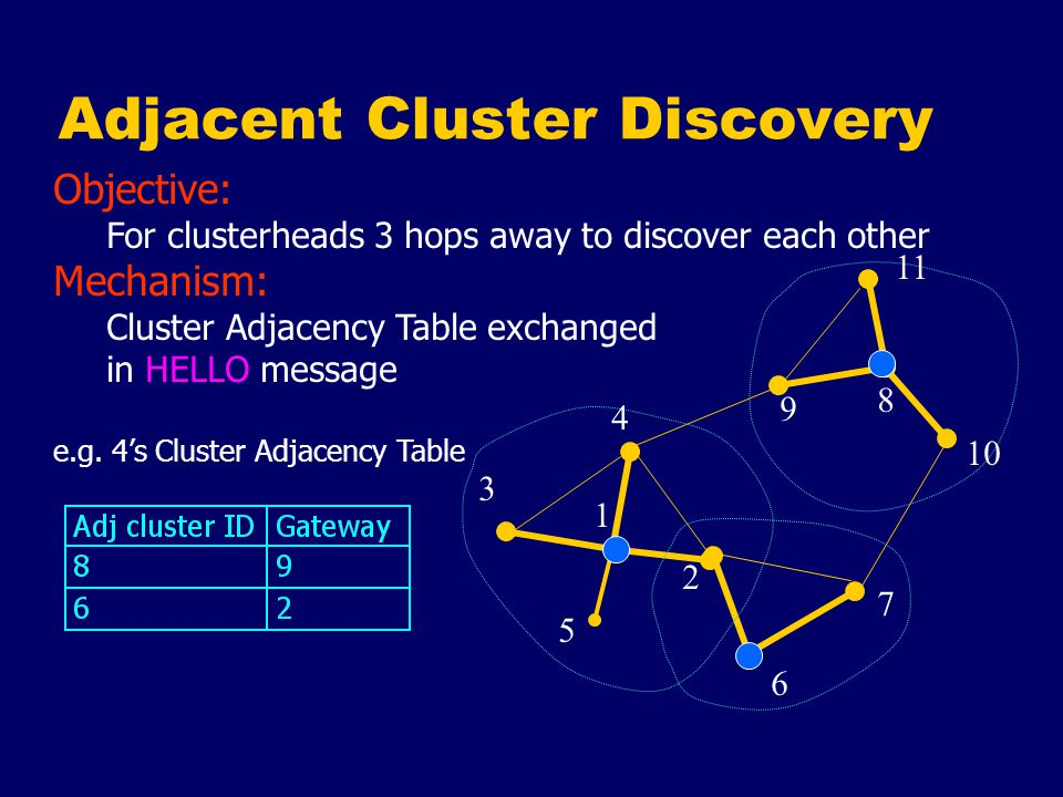 Route Discovery Source S floods all clusterheads with Route Request Packets (RREQ) to discover destination D [3] [3,1,8,11] 1 2 4 5 6 7 8 9 10 3 11 3 (S) 11 (D) [3,1] [3,1,6] [3,1,8]