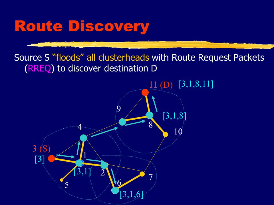 Route Reply zRoute reply packet (RREP) is sent back to source along reversed loose source route of clusterheads.