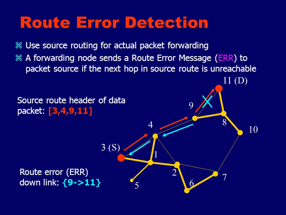 Local Route Repair in CBRP zObjective yIncrease Packet Delivery Ratio ySave Route Rediscovery flooding traffic yReduce overall route acquisition delay zMechanism ySpatial Locality