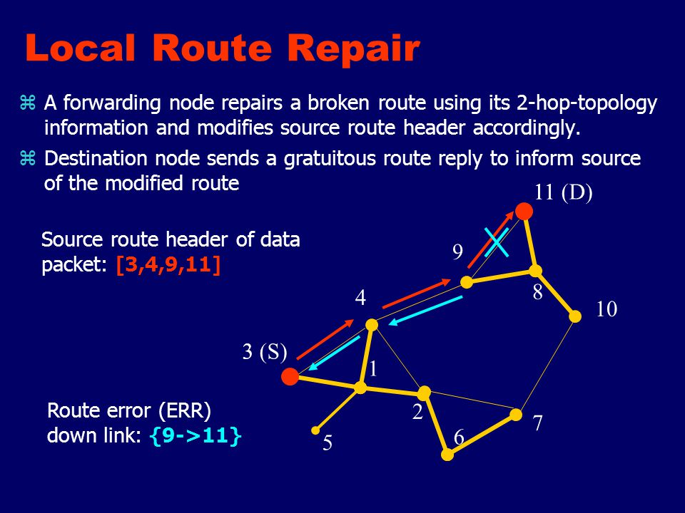 Local Route Repair 1 2 4 5 6 7 8 9 10 3 11 3 (S) 11 (D) zA forwarding node repairs a broken route using its 2-hop-topology information and modifies source route header accordingly.