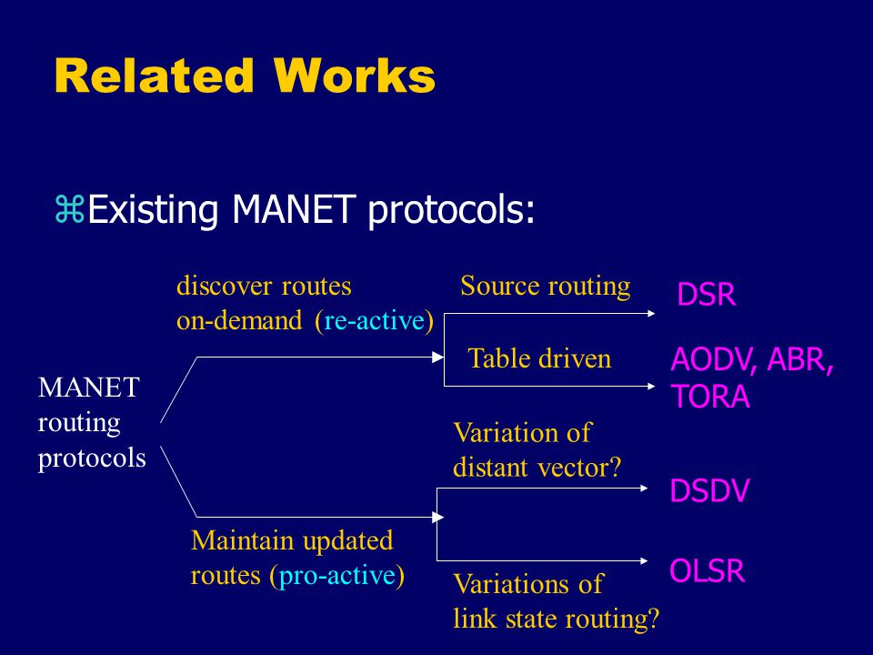 Related Works zProblems with pro-active routing protocols yhigh overhead in periodic/triggered routing table updates ylow convergence rate ywaste in maintaining routes that are not going to be used!.