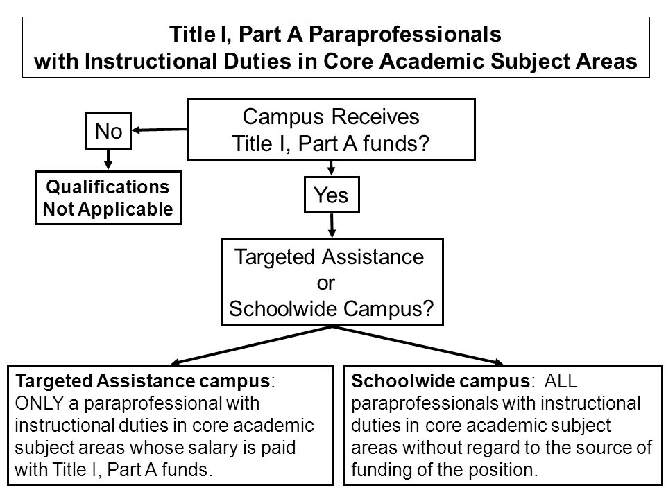 Paraprofessionals hired after January 8, 2002, must meet ONE of these three criteria when hired Paraprofessionals hired on or before January 8, 2002, must meet ONE of these three criteria by January 8, 2006 Option 3: A rigorous standard of quality and can demonstrate through a formal academic assessment, knowledge of, and the ability to assist in, instruction of reading (or reading readiness), writing (or writing readiness), and mathematics (or mathematics readiness), as appropriate.