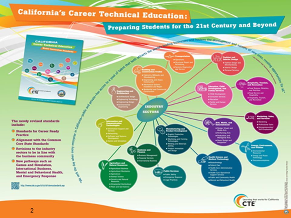 Employment Industry Specific licensure and certifications Pathway Knowledge and Skills necessary for success in a CTE pathway Industry Sector Anchor Knowledge and Skills common to a particular Industry Sector Standards for Career Ready Practice What ALL students need to know and understand.