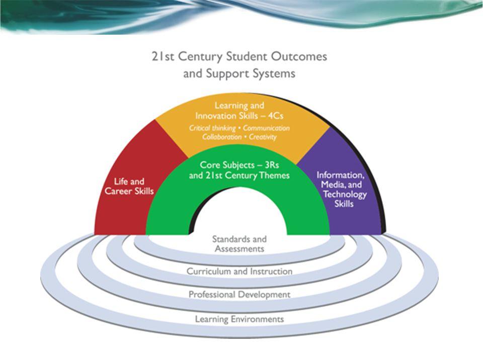 21 st Century Skills Framework Critical 21 st Century Skills Areas Core Subjects & 21 st Century Themes The 4 C's o Critical Thinking o Creativity o Collaboration o Communication Life & Career Skills Information, Media, & Technology Skills