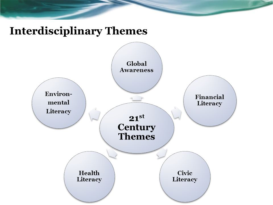 21 st Century Skills & Themes Applied to… Standards & Assessments Curriculum & Instruction Professional Development Learning Environments