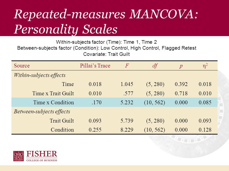 Repeated-measures ANCOVA: Personality Scales Within-subjects effectsBetween-subjects effects TimeTime x GuiltTime x ConditionTrait GuiltCondition NEO-FFIFη2η2 Fη2η2 Fη2η2 Fη2η2 Fη2η2 Extraversion2.320.0080.060.0002.200.0151.100.0040.750.005 Conscientiousness0.950.0030.010.00016.78*0.106 4.02*0.01417.25*0.108 Agreeableness1.300.0050.010.000 7.84*0.0521.240.00433.07*0.189 Openness2.620.0091.010.004 6.61*0.044 8.21*0.0280.380.003 Emotional Stability 2.450.0091.550.00512.59*0.081 6.26*0.022 7.94*0.053 Within-subjects factor (Time): Time 1, Time 2 Between-subjects factor (Condition): Low Control, High Control, Flagged Retest Covariate: Trait Guilt * p <.05