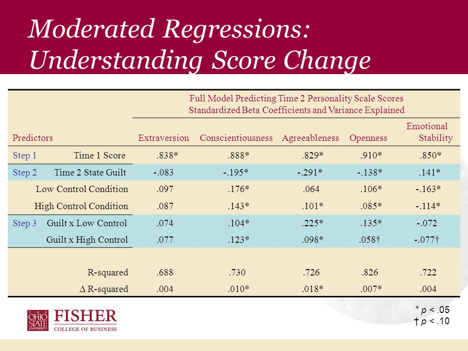 Moderated Regressions: Conscientiousness Interaction
