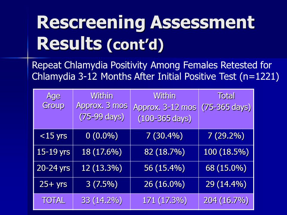 Rescreening Assessment Summary 1,221 (26.7% of) females who tested positive for Ct in CY2005 were rescreened within 3-12 months (75-365 days) per CDC guidelines 1,221 (26.7% of) females who tested positive for Ct in CY2005 were rescreened within 3-12 months (75-365 days) per CDC guidelines –16.7% positivity at follow-up An addt'l 414 (9.1% of) clients were retested within 22-74 days An addt'l 414 (9.1% of) clients were retested within 22-74 days –12.1% positivity at follow-up Overall, 1,635 (35.8% of) clients were retested within 22-365 days Overall, 1,635 (35.8% of) clients were retested within 22-365 days –15.5% positivity at follow-up Just 1.6% (71) of all clients were retested within less than 21 days Just 1.6% (71) of all clients were retested within less than 21 days –Could be prenatal test-of-cure (data not collected)