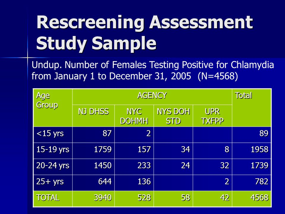 Rescreening Assessment Results Age Group Within Approx.