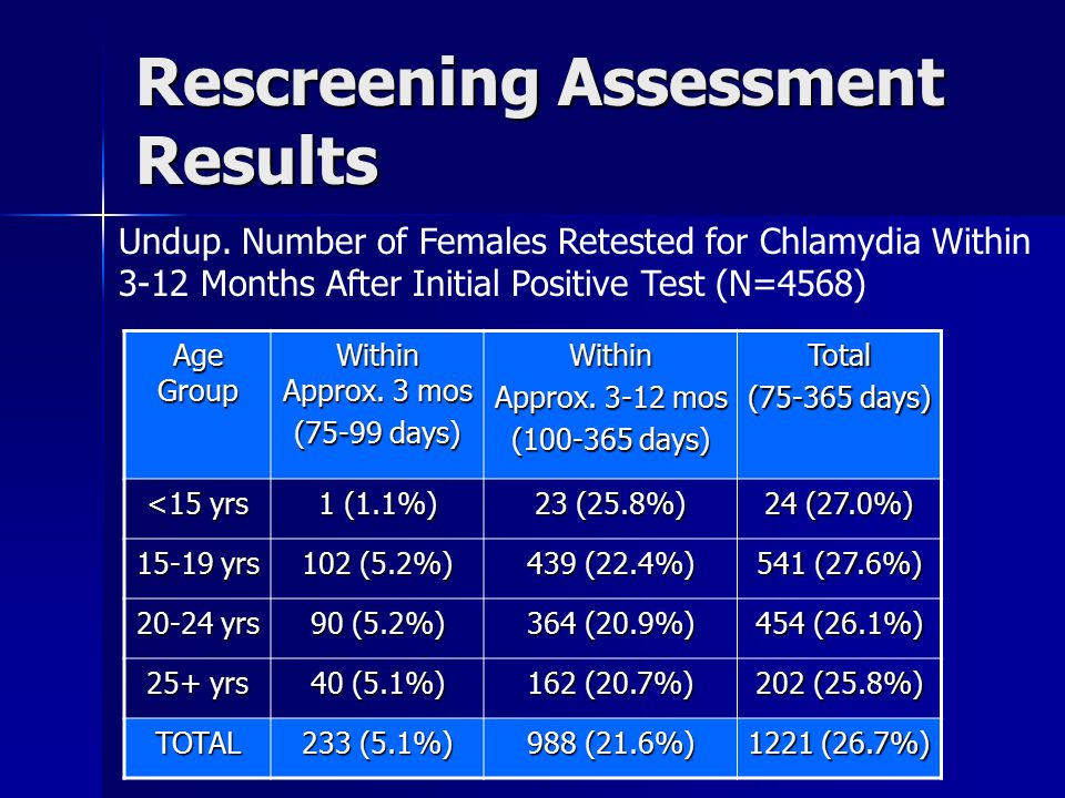 Rescreening Assessment Results (cont'd) Age Group Within Approx.