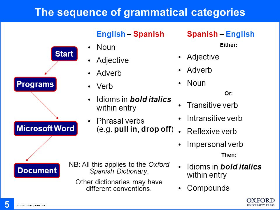 Navigating an English-Spanish entry (I) 6 © Oxford Spanish Dictionary 3 rd edition 0-19-860475-0 © Oxford University Press 2005 contextualizations in angled brackets single brackets = object double brackets = subject headwordphonetic symbols signposts to meaning in parentheses noun translation swung dash represents headword idioms in bold italics within entry subdivisions of senses main senses labels to indicate register phrasal verbs at end verbs with spelling irregularities marked with asterisk