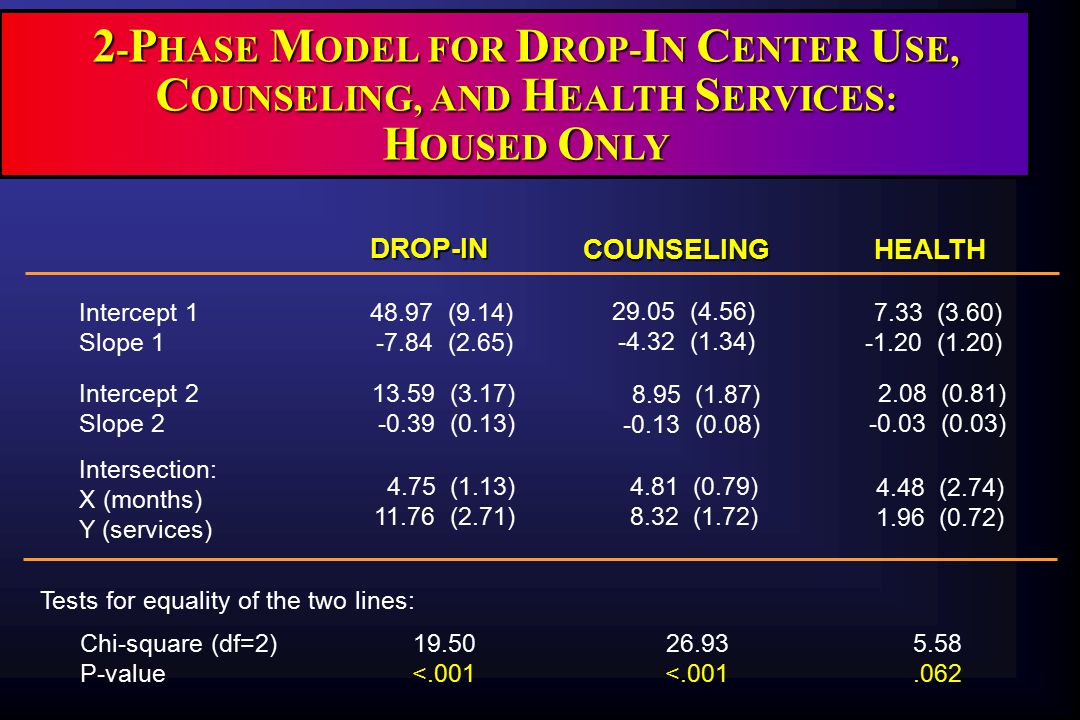 R ESULTS  Data support model for general service use, drop-in center, and counseling use  Findings suggest benefit may be gained by facilitating broad service use among homeless populations …but not for health services