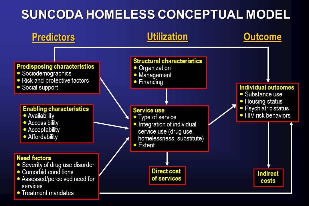  Following a homeless sample (N=397) for 24 months S ervice U se, N eeds, C osts, and O utcomes for D rug A buse in homelessness S ervice U se, N eeds, C osts, and O utcomes for D rug A buse in homelessness  Random recruitment from shelters and street locations  Interviewed annually for substance use, mental illness, service utilization, and other key outcomes  Interviewed every 3 months for intermediate outcomes