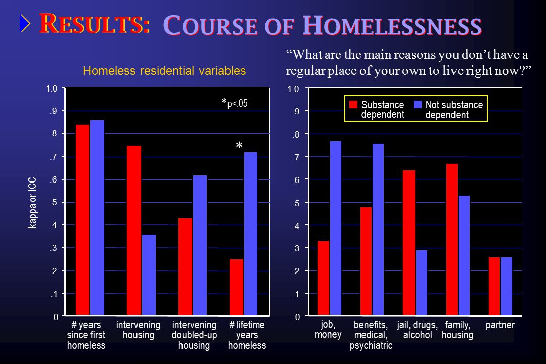  R ESULTS: S HELTER U SE.1.2.3.4.5.6.7.8.9 0 1.0 ICC Years, nights, and numbers of shelters used # shelter nights last year * # shelters last year * Substance dependent Not substance dependent # years since first shelter use * * p<.05