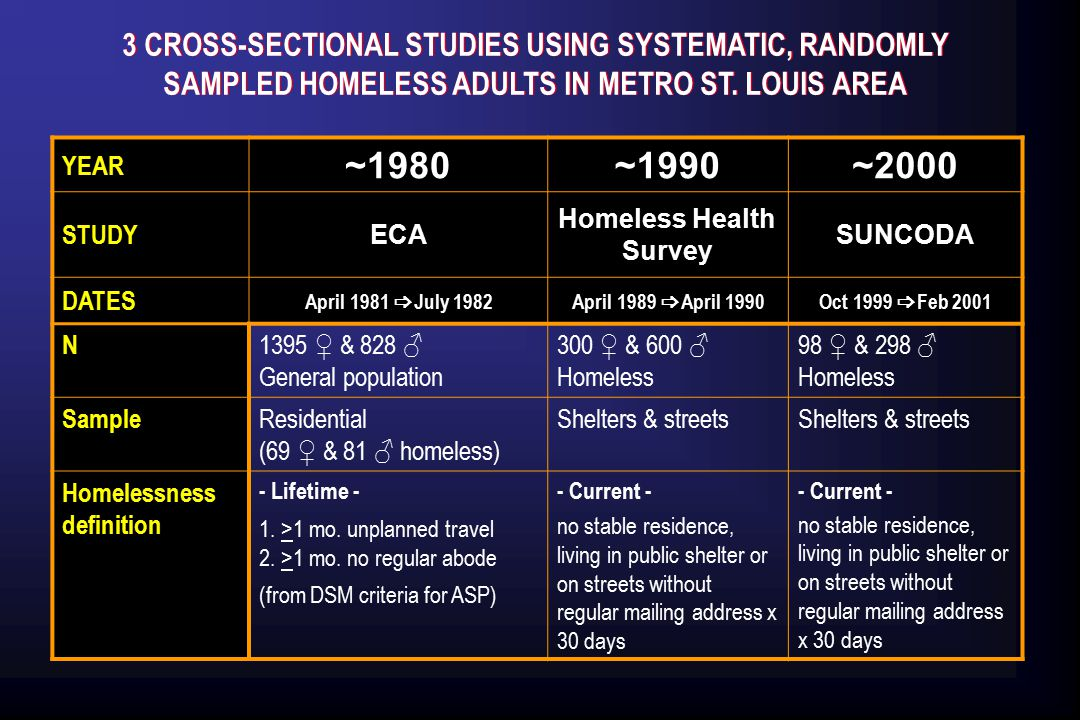  D ATA C OLLECTION ~1980~1990~2000 ECA Study Homeless Health Survey SUNCODA ● Diagnostic Interview Schedule for DSM-III (lifetime diagnoses) ● Diagnostic Interview Schedule for DSM-III-R (lifetime diagnoses) ● Diagnostic Interview Schedule for DSM-IV ● Composite International Diagnostic Interview/ Substance Abuse Module for DSM-III-R (lifetime diagnoses)