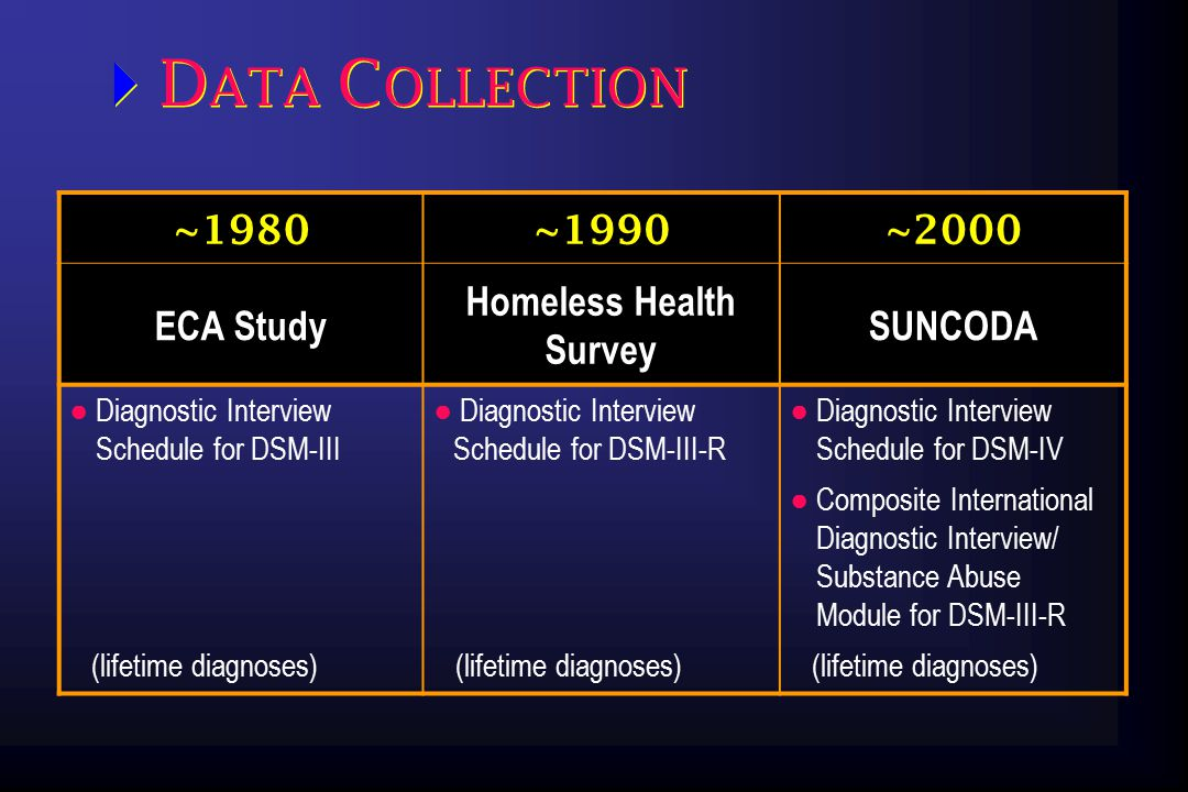 R ESULTS Sample ~1980~1990~2000 StudyECA Homeless Health Survey SUNCODA N150900397 Male54%67% (predetermined gender ratio) 76% African-American Caucasian Other race 46% (oversampled) 53% 1% 75% 22% 3% 74% 18% 8% Mean age (SD)35 (15)34 (11)42 (11)  D EMOGRAPHICS