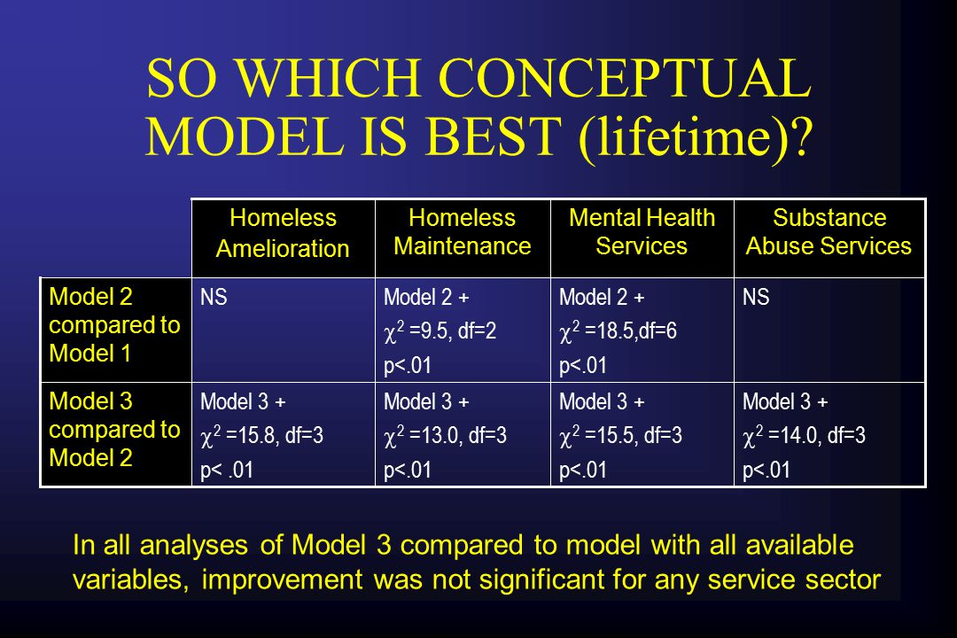 SO WHICH CONCEPTUAL MODEL IS BEST (30 day).