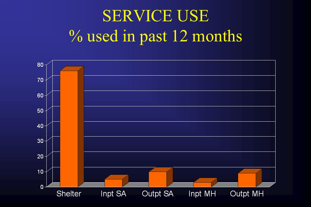 MEAN SERVICE UNITS PER SECTOR units of use