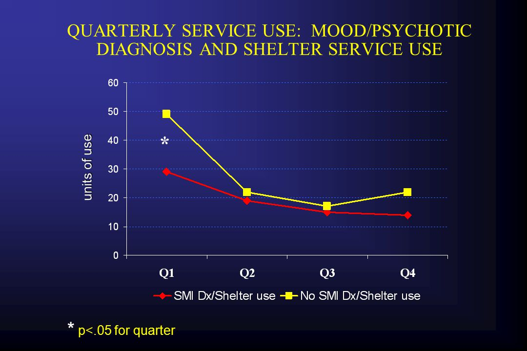 QUARTERLY SERVICE USE: MOOD/PSYCHOTIC DIAGNOSIS AND OUTPATIENT SERVICE USE 0 10 20 30 40 50 60 Q1Q2Q3Q4 SMI Dx/OMHNo SMI Dx/OMH * * * * p<.05 for quarter units of use