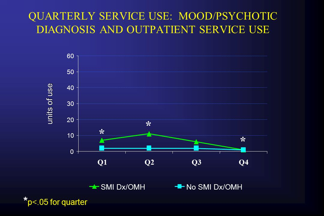 DISCUSSION   Similar to the modeling data, amounts of service use is related to diagnosis, both for substance abuse and mental health services.