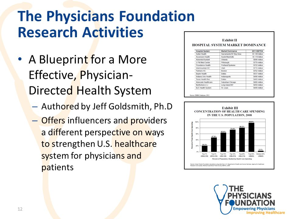 The Physicians Foundation Research Activities A Blueprint for a More Effective, Physician-Directed Health System – A redesign of the U.S.