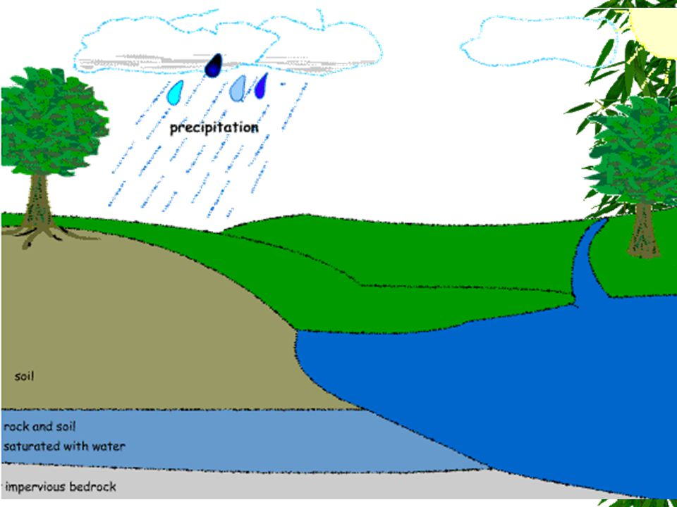 Carbon Cycle  Carbon moves through the atmosphere and food webs on its way to and from the ocean, sediments, and rocks  Sediments and rocks are the main reservoir