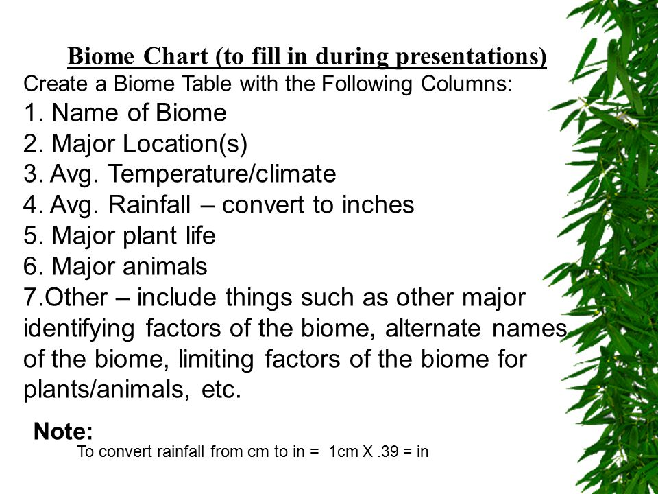 BiomeLocationTemp.RainfallPlantsAnimalsOther Coral Reef Savannah