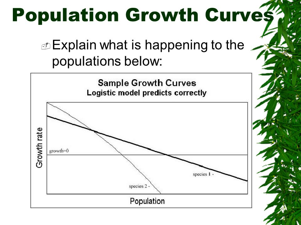 Population Growth Curves  Explain what is happening to the populations below: