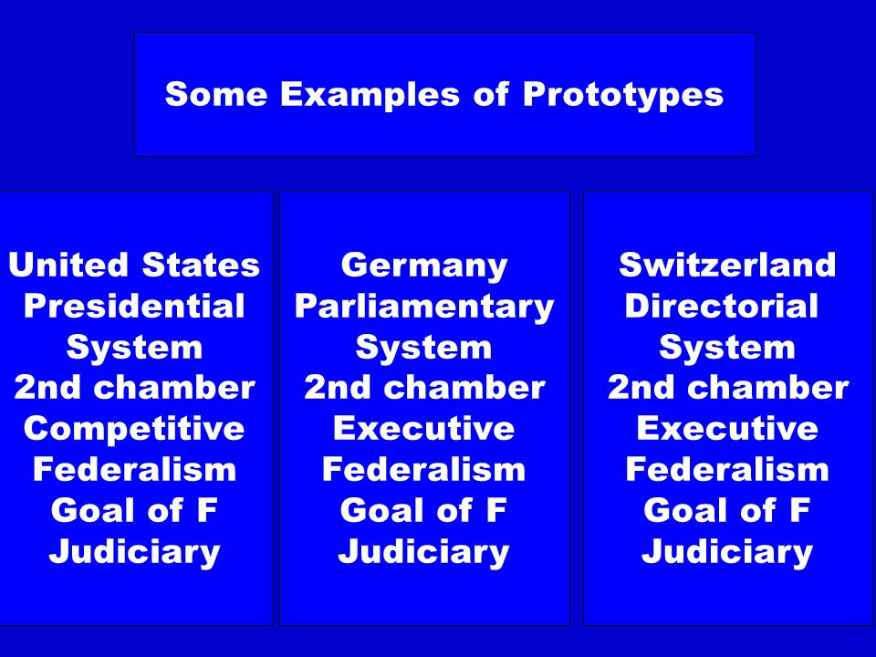 Some examples of adaption Australia American System with Parliamentary Government And one Common Law Switzerland American Senate French legal System Direct Democracy European Union German Second Chamber Directorial System