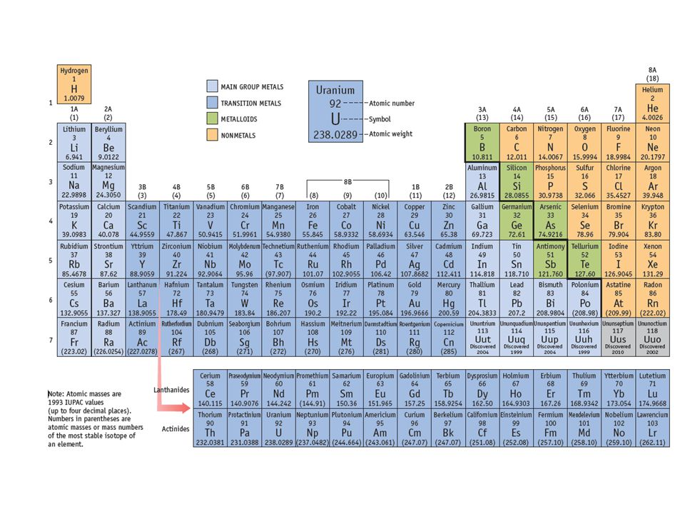 Periodic table structure: periods (rows)