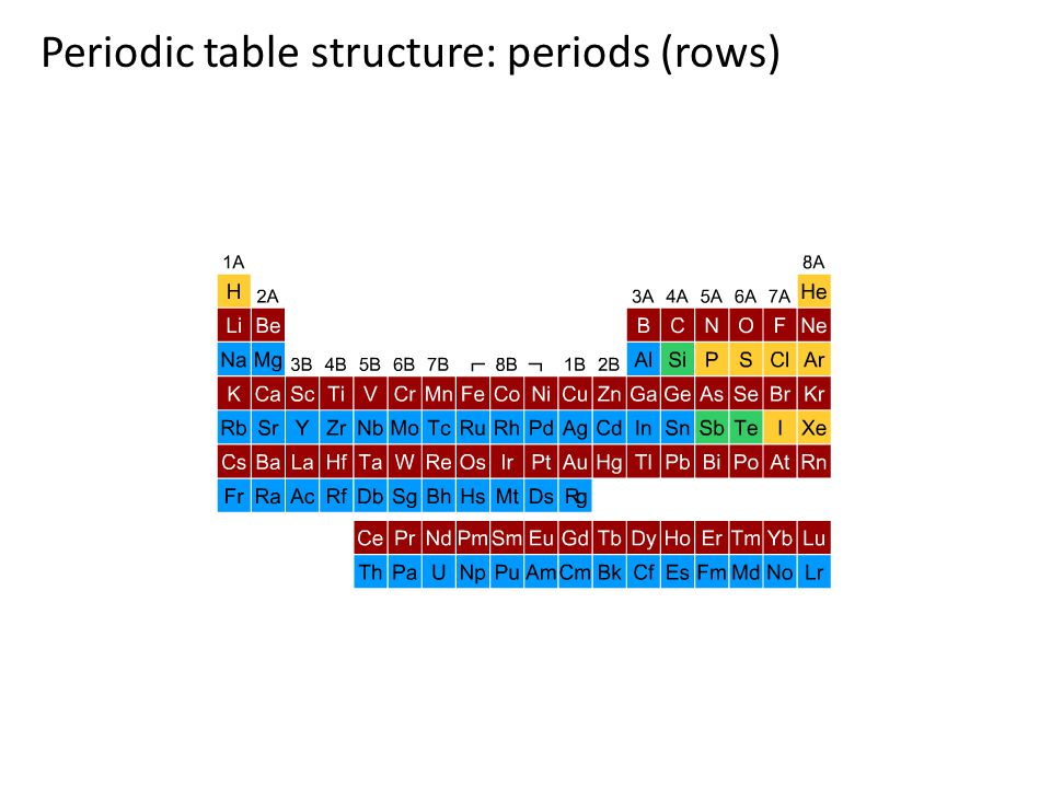 Periodic table structure: main group elements