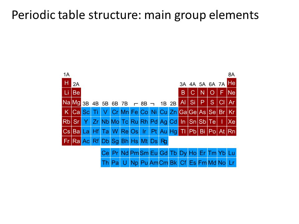 Periodic table structure: transition metals
