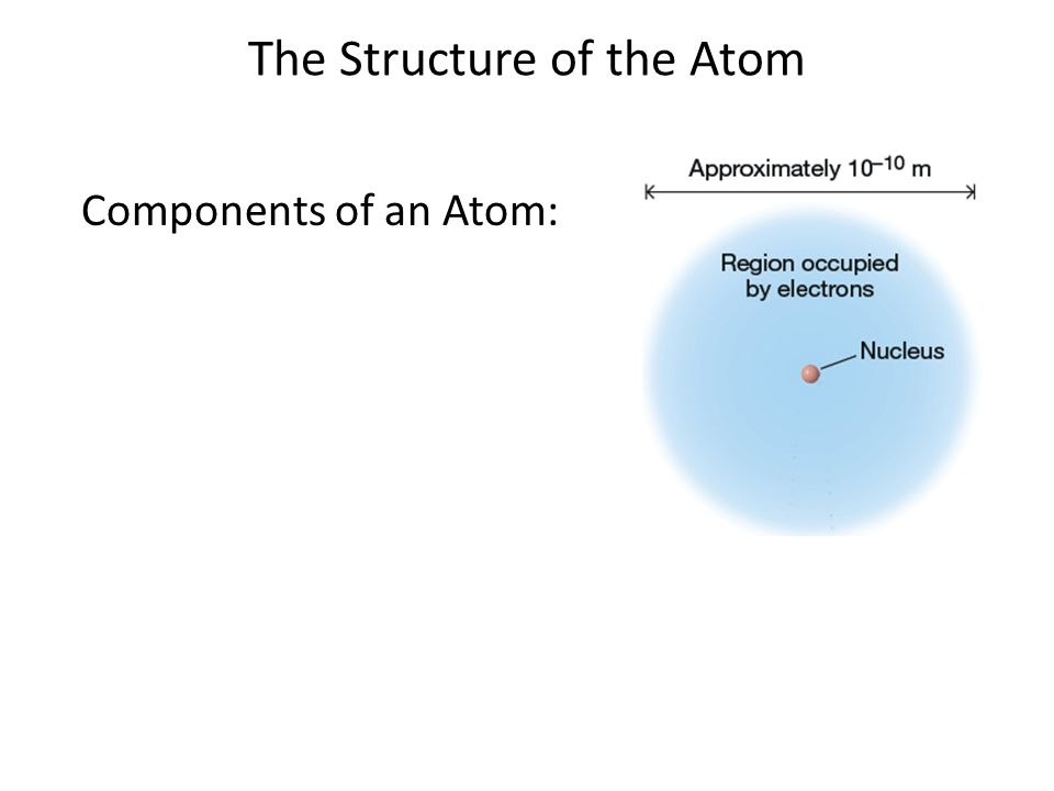 The Structure of the Atom Components of an Atom: