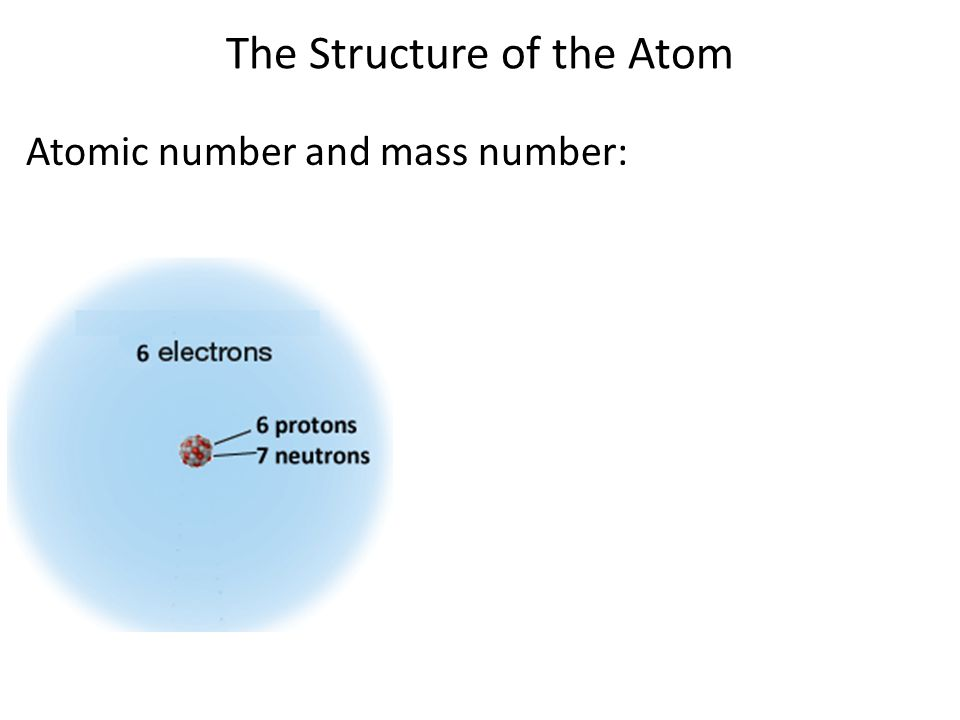 The Structure of the Atom Atomic symbols: