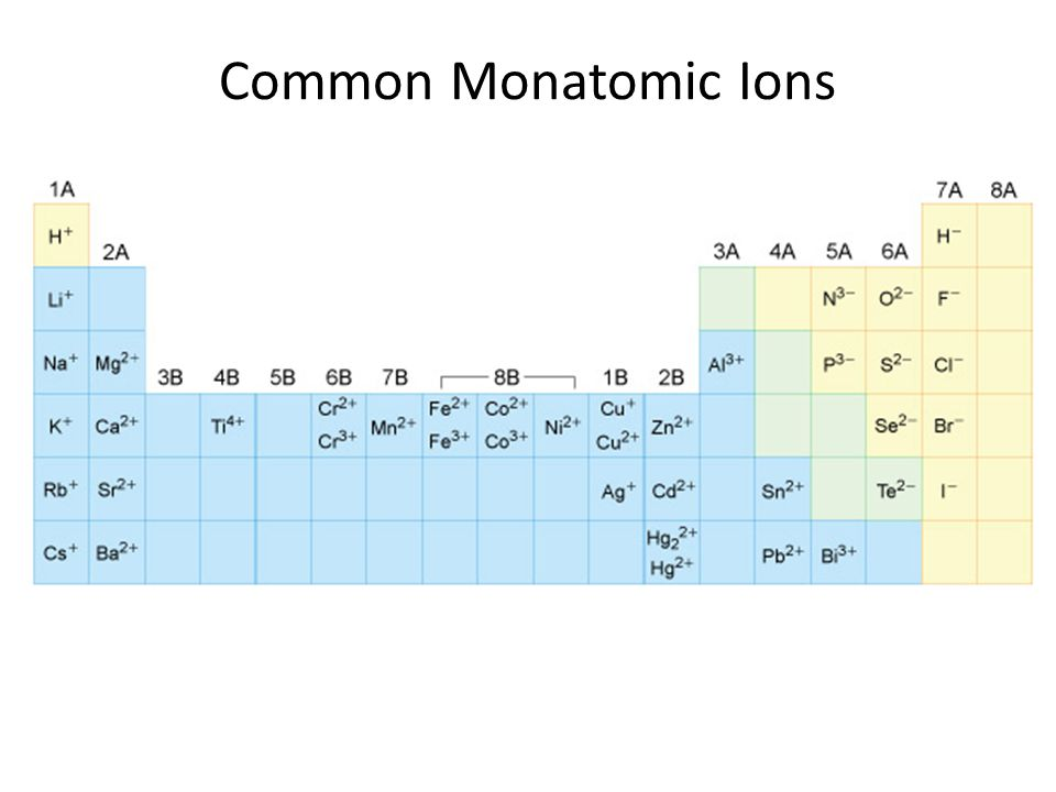 Naming Transition Metal Cations The name of a transition metal cation is the element name followed by the cation charge in Roman numerals within parentheses and the word ion.