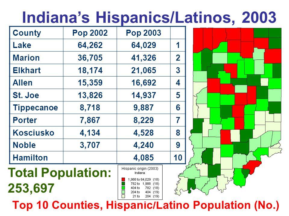 Top 10 Counties, Hispanic/Latino Population (%) % of Total Pop: 4.1% Indiana's Hispanics/Latinos, 2003 CountyPercent 2002Percent 2003 Lake13.313.1 Elkhart9.711.2 Clinton8.09.2 Cass7.79.2 Noble7.88.9 Marshall6.47.2 White5.86.8 Tippecanoe5.76.4 Kosciusko5.56.0 St.