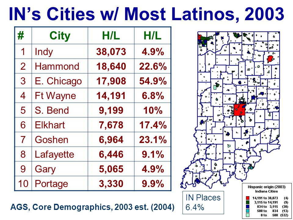 IN's Cities w/ Most Latinos, 2003 %CityH/L 1E.
