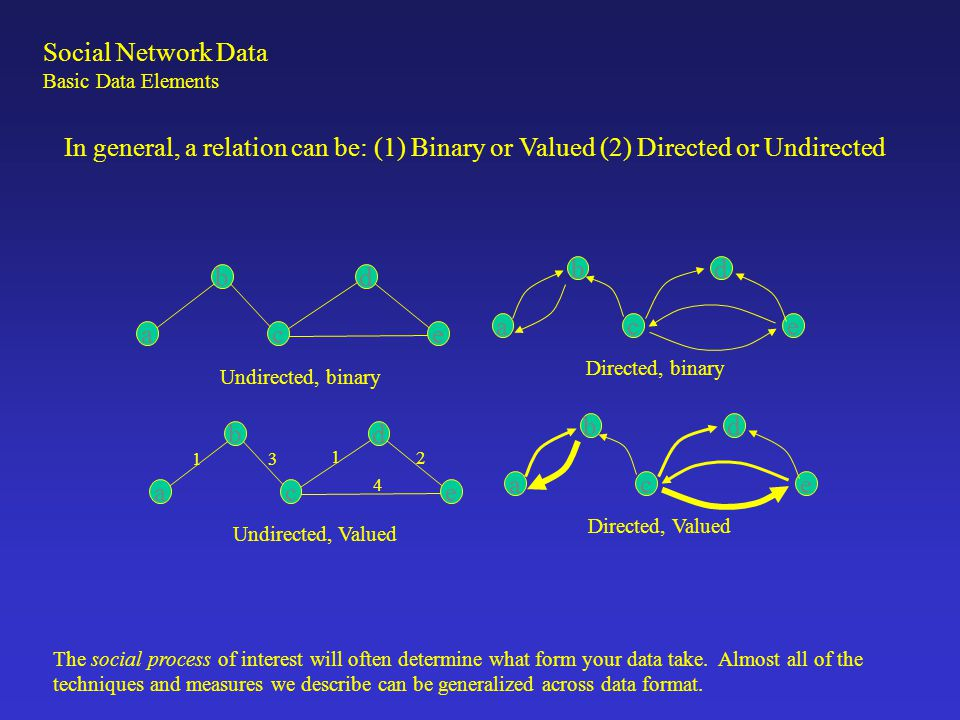 In general, a relation can be: (1) Binary or Valued (2) Directed or Undirected Social Network Data Basic Data Elements The social process of interest will often determine what form your data take.