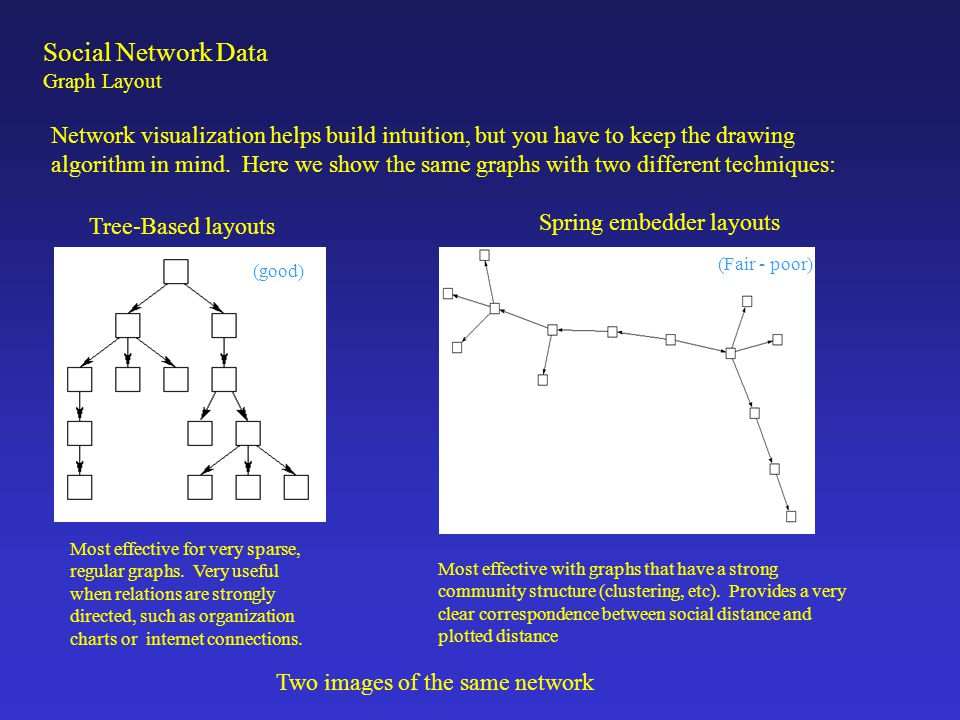Another example: Tree-Based layouts Spring embedder layouts Two layouts of the same network (poor) (good) Social Network Data Graph Layout