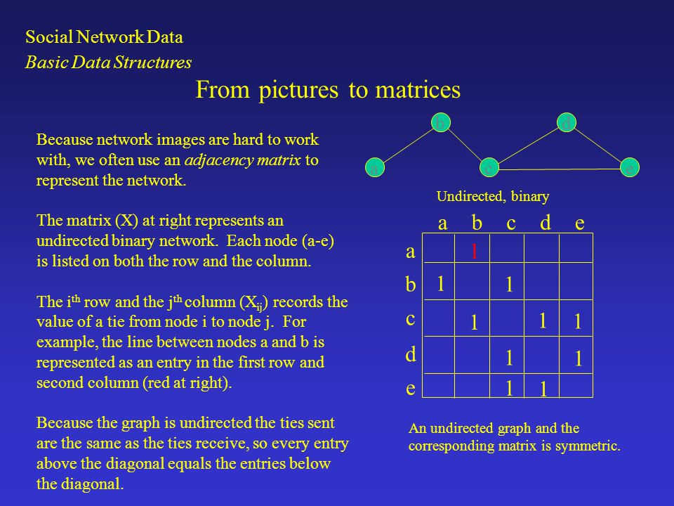 Directed, binary a b ce d abcde a b c d e 1 1 1 1 1 1 1 A directed graph and the corresponding matrix is asymmetrical.