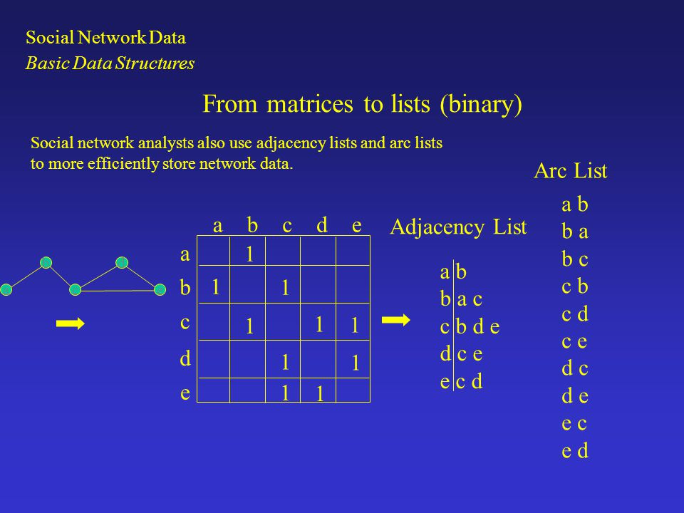 From matrices to lists (valued) abcde a b c d e 1 1 2 2 3 5 3 1 5 1 a b b a c c b d e d c e e c d a b 1 b a 1 b c 2 c b 2 c d 3 c e 5 d c 3 d e 1 e c 5 e d 1 Adjacency List Arc List Social network analysts also use adjacency lists and arc lists to more efficiently store network data.