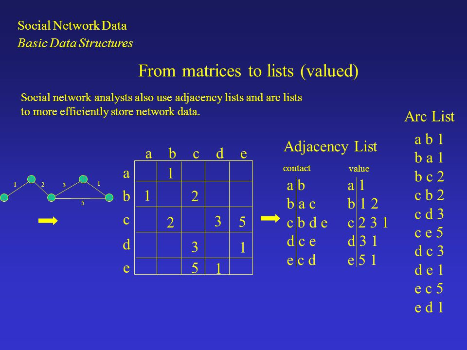 Social network data are substantively divided by the number of modes in the data.