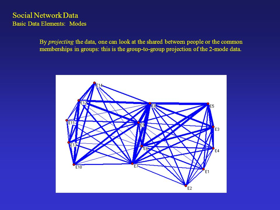 Social Network Data Basic Data Elements: Modes By projecting the data, one can look at the shared between people or the common memberships in groups: this is the group-to-group projection of the 2-mode data.