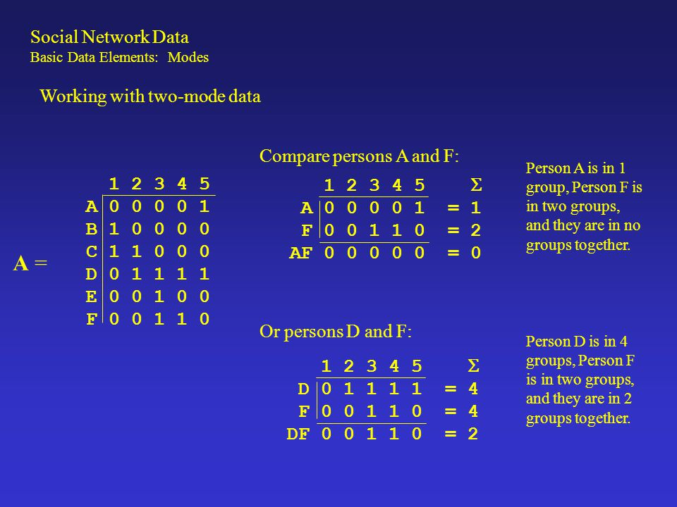 1 2 3 4 5 A 0 0 0 0 1 B 1 0 0 0 0 C 1 1 0 0 0 D 0 1 1 1 1 E 0 0 1 0 0 F 0 0 1 1 0 A = Similarly for Groups: 1 2 1 2 A 0 0 0 B 1 0 0 C 1 1 1 D 0 1 0 E 0 0 0 F 0 0 0  2 2 1 Group 1 has 2 members, group 2 has 2 members and they overlap by 1 members (C).