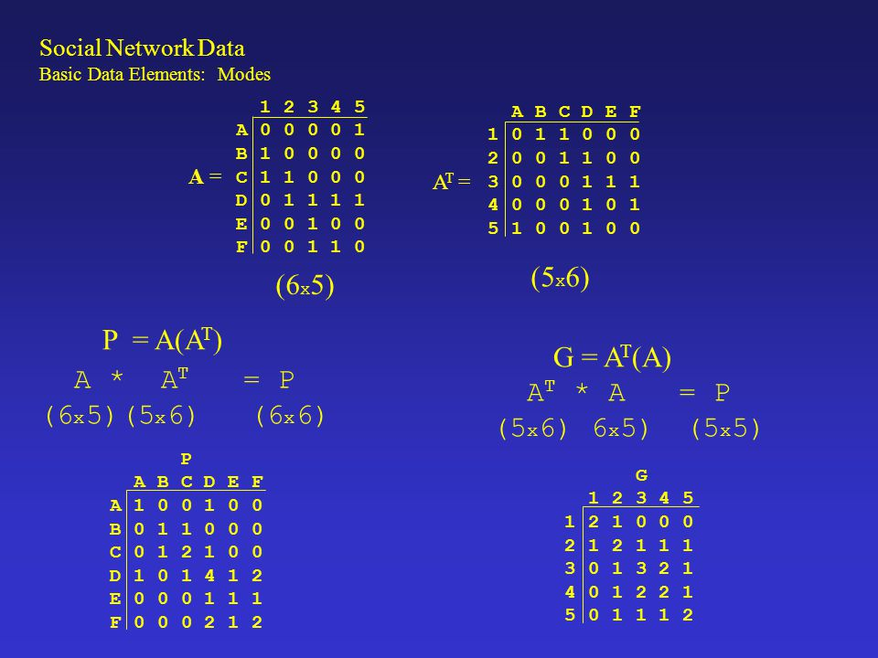 G = A T (A) Social Network Data Basic Data Elements: Modes P = A(A T )
