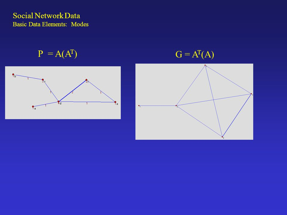 Theoretically, these two equations define what Breiger means by duality: With respect to the membership network,…, persons who are actors in one picture (the P matrix) are with equal legitimacy viewed as connections in the dual picture (the G matrix), and conversely for groups. (p.87) The resulting network: 1) Is always symmetric 2) the diagonal tells you how many groups (persons) a person (group) belongs to (has) Social Network Data Basic Data Elements: Modes In practice, most network software (UCINET, PAJEK) will do all of these operations.