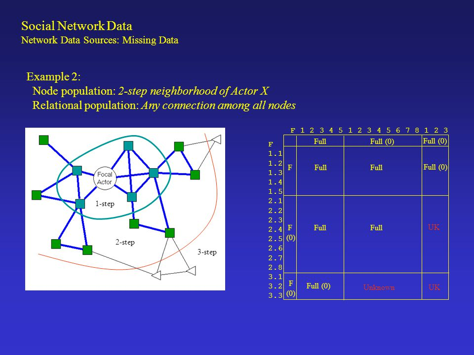 Example 3 Node population: 2-step neighborhood of Actor X Relational population: Trace, plus All connections among 1-step contacts F 1.1 1.2 1.3 1.4 1.5 2.1 2.2 2.3 2.4 2.5 2.6 2.7 2.8 3.1 3.2 3.3 F 1 2 3 4 5 1 2 3 4 5 6 7 8 1 2 3 FullFull (0) Full Unknown F F (0) F (0) Full (0) Unknown UK Full (0) 1-step 2-step 3-step Social Network Data Network Data Sources: Missing Data