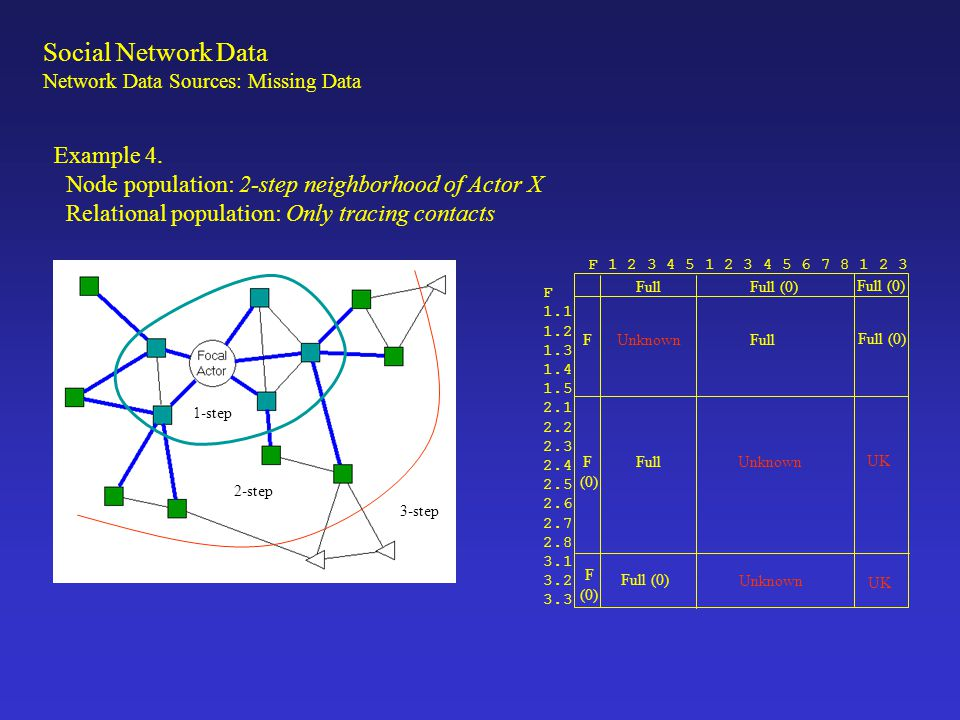 Example 5 Node population: 2-step neighborhood from 3 focal actors Relational population: All relations among actors FullFull (0) Full (0) Full (0) Full (0) Unknown UK Full (0) Full Focal 1-Step 2-Step 3-Step Focal1-Step2-Step3-Step Social Network Data Network Data Sources: Missing Data