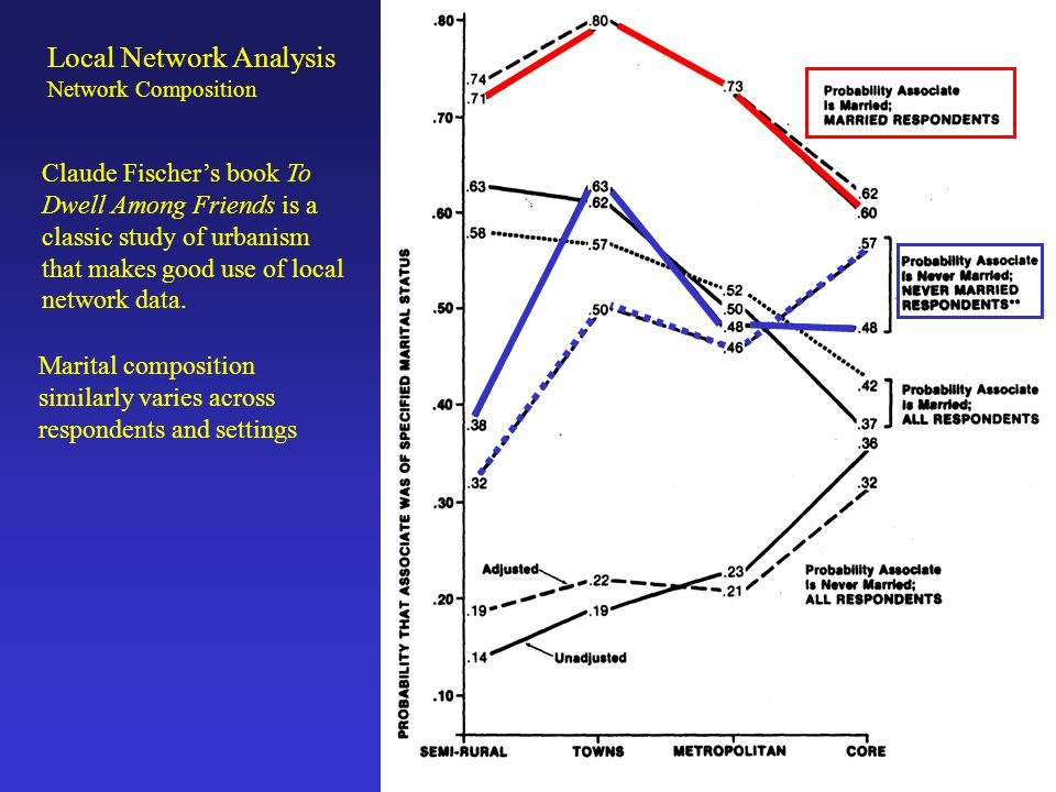 Local Network Analysis Network Composition Calculating network composition using GSS style data.