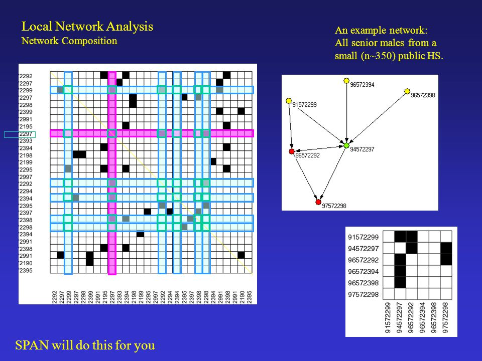 Local Network Analysis Network Composition Common composition measures: Level measures: Mean of a given attribute (average income of alters) Proportion with a particular attribute (proportion who smoke) Counts (number of peers who have had sex) Dispersion measures: Heterogeneity index (Racial heterogeneity) Index of dissimilarity Standard Deviation Absolute value of the differences Variable range of values Composition measures for multiple variables simultaneously Average correlation across all alters Euclidean / Mahalanobis distance measures These are then treated like any other measure on your respondent.
